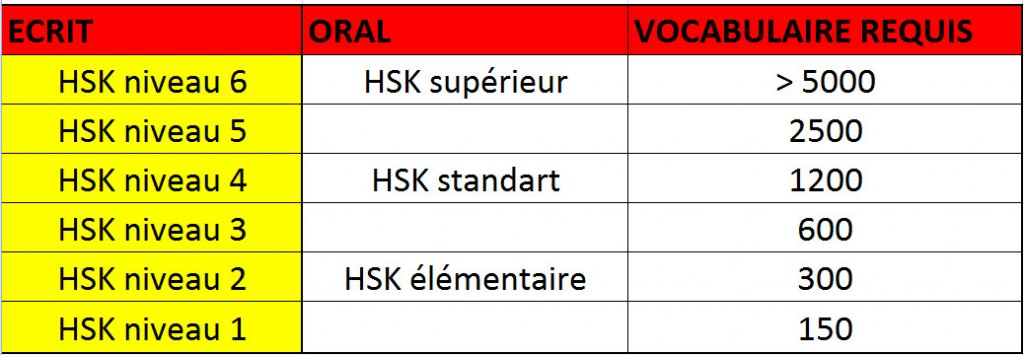 test HSK chinois